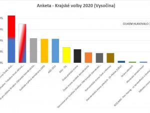 Předvolební anketu na Drbně vyhrálo Pro TOP Vysočinu. Druhá skončila Trikolora, třetí ODS